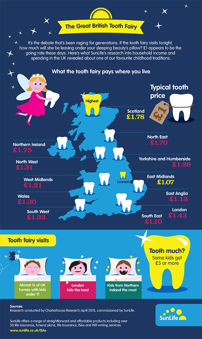 How Much Does The Tooth Fairy Leave